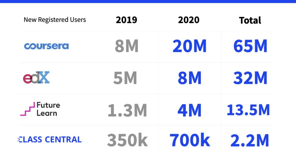Registered Users in 2019, 2020 , and Total for Top MOOC Providers